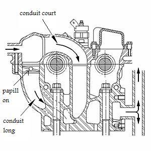 moteur hdi 2 2 l fonctionnement du swirl page 7 questions techniques peugeot 607. Black Bedroom Furniture Sets. Home Design Ideas