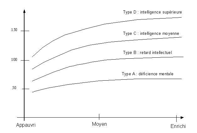Evolution du QI en fonction du milieu social