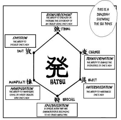Transmutation hatsu clarification hunterxhunter