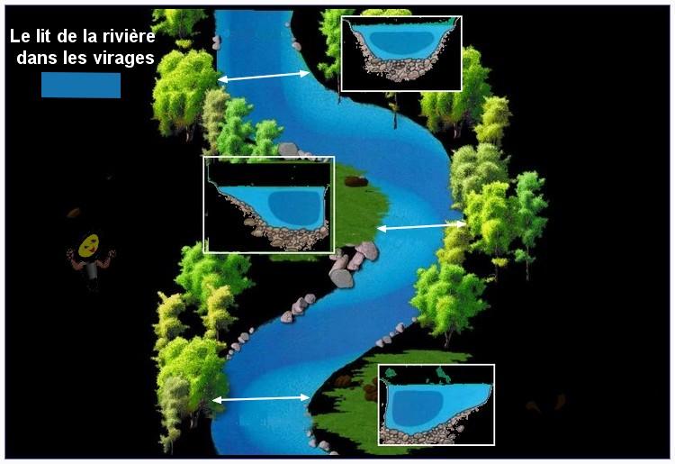 Mieux connaître la rivière et comment la pêcher