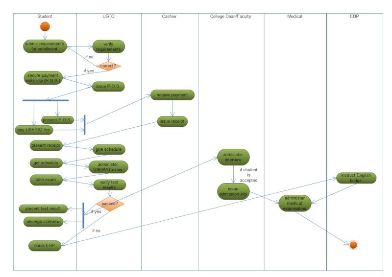 A Souls Reflections Activity Diagram Of Usep Pre Enrollment