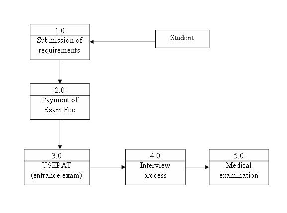A Souls Reflections Data Flow Diagrams Of Usep Pre Enrollment System