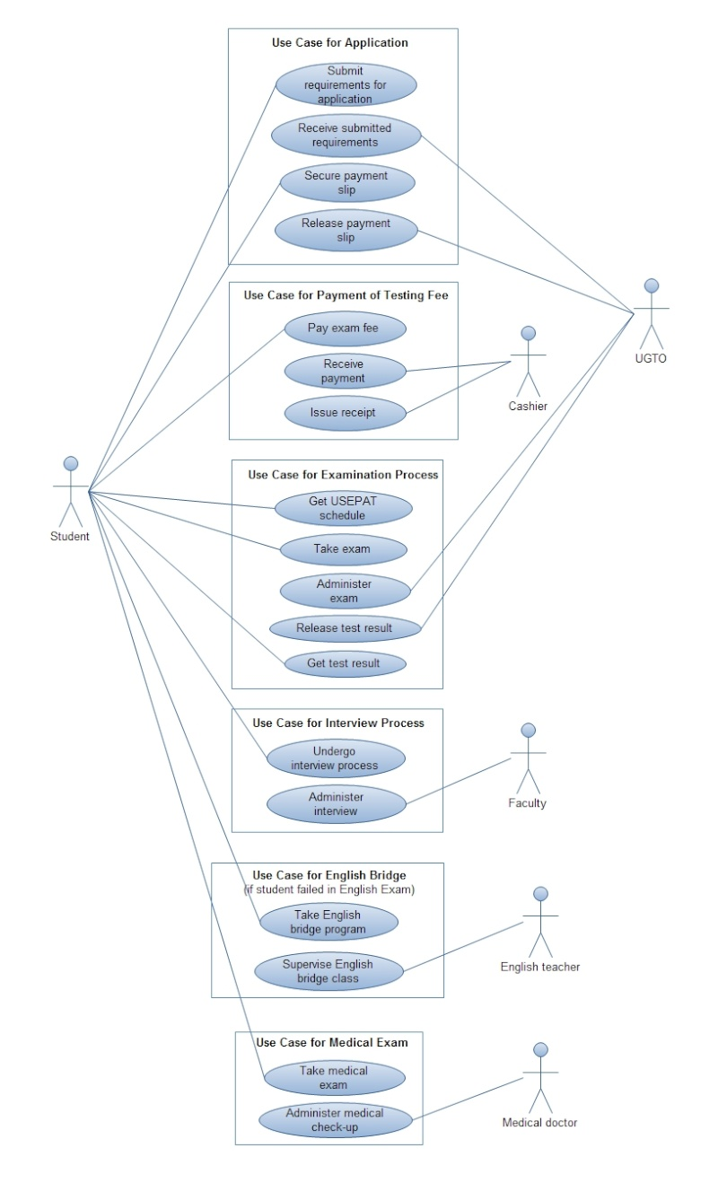 a soul    s reflections  may use case diagram general descriptions for usep pre enrollment system