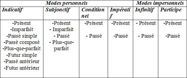 les modes et les temps pdf