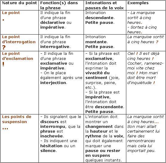 Znaki interpunkcyjne - gramatyka 9 - Francuski przy kawie