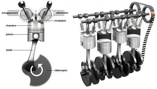 Principe de fonctionnement du moteur essence for Chambre de combustion moteur
